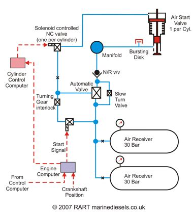 the computer controlled electronic engine: operational