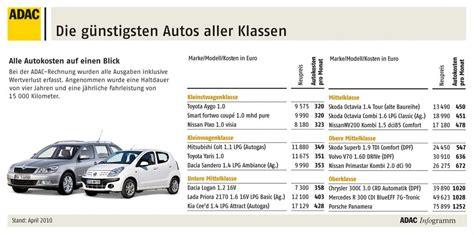Versicherung Auto Ermitteln by Adac Hat Die Wirtschaftlichsten Autos Ermittelt Magazin