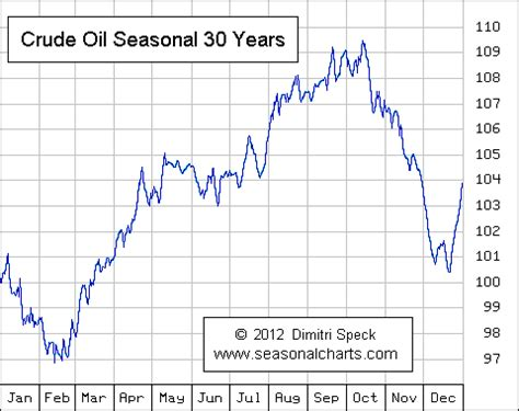 crude oil :: seasonalcharts.de