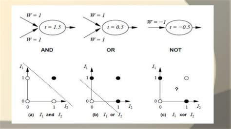 draw neural network diagram perceptron neural network