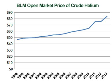 a look at rising helium prices | welding & gases today