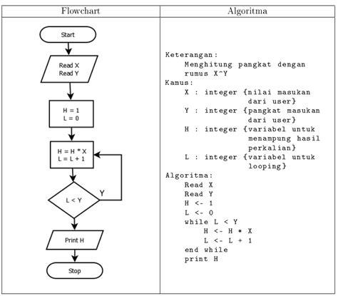 Cara Penulisan Pada Lop by Belajar Perulangan Dalam Bahasa C Cyber
