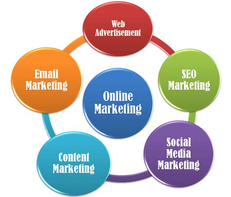 Types Of Seo Services 5 by Marketing Types Marketing