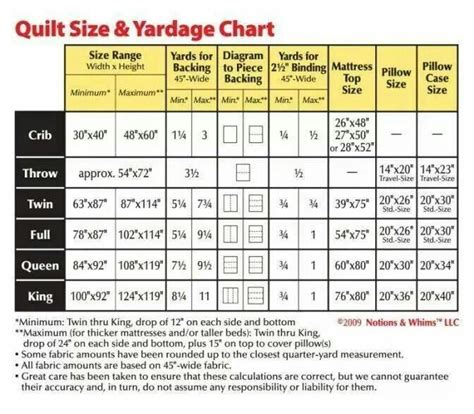 Measurements Of Size Quilt by Quilt Size And Yardage Chart Quilting Tips
