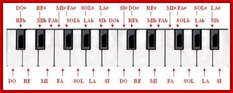 accordi lettere materiale utile facciamo musica