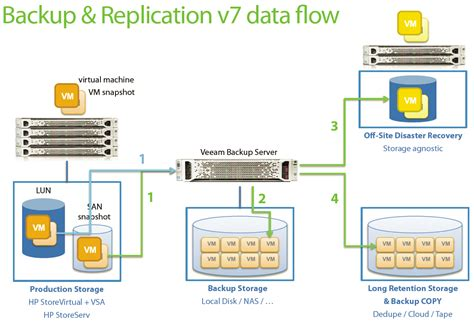 Best Architecture Software more info on veeam backup amp replication 7