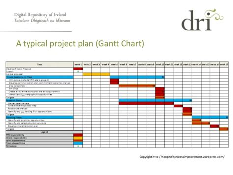 Phd Thesis Presentation Exle by Dissertation Gant Chart