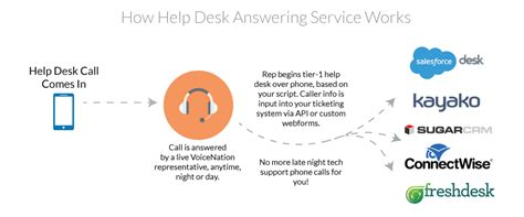 managed services help desk pricing help desk services pricing diyda org diyda org