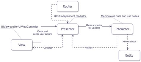 mvvm pattern history ios架构模式 揭秘mvc mvp mvvm和viper 布布扣 bubuko com
