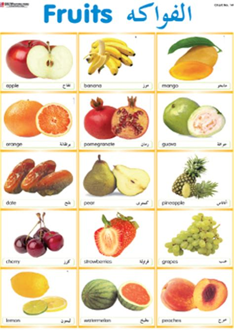 w fruit names the gallery for gt all fruits name list in with