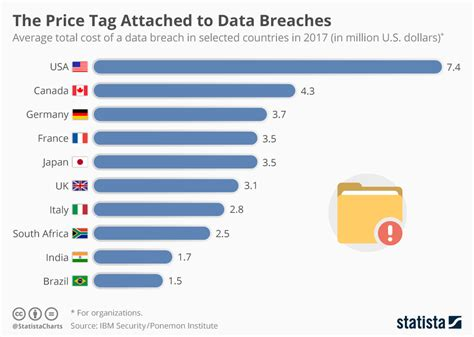 javascript date format by country chart the price tag attached to data breaches statista