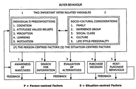 Mba Behavioral Economics by Mba Library Consumer Behavior