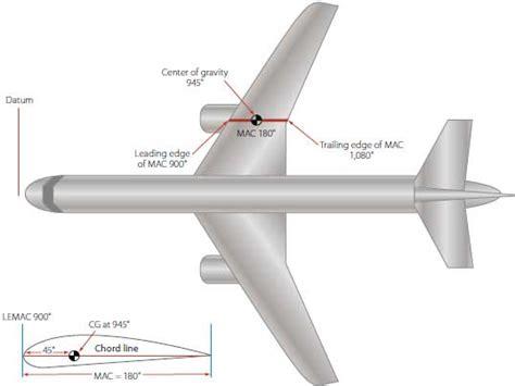 aerodynamic chord mean aerodynamic chord