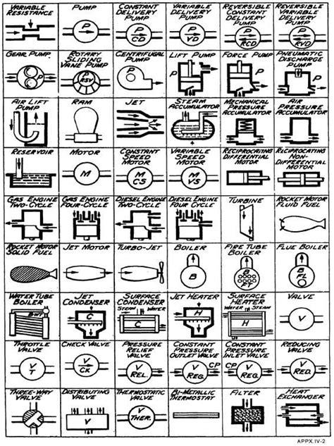 Appendix Iv General Mechanical Symbols Cont