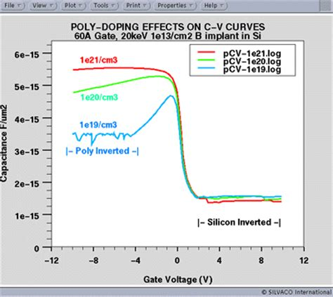 capacitor annealing effect silvaco polysilicon gate depletion effects in sub micron mosfets