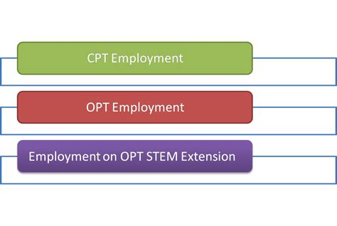 F1 Opt Ms After Mba by Ms In Us H1 B Opt Cpt Ead And Lots More October 2015
