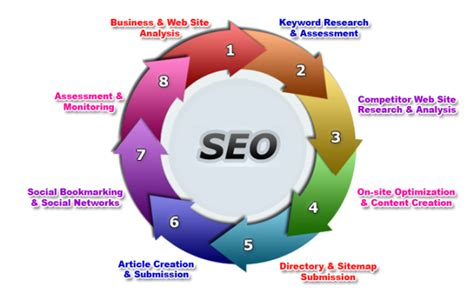 Seo Marketing Company by Seo Service Udaipur Rajasthan India Marketing