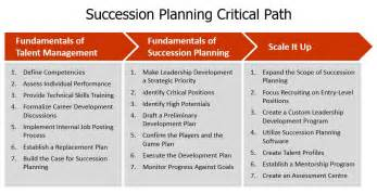 executive succession planning template succession planning that works avail leadership