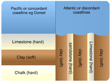 coastal erosion features   s cool, the revision website