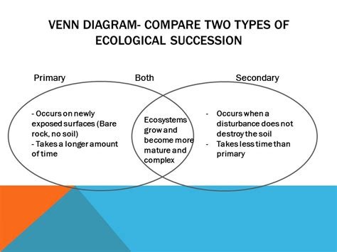 Ecological Succession Primary And Secondary