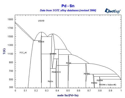 pb sn phase diagram pdf cu fe phase diagram cu get free image about wiring diagram
