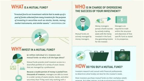 the infographic guide to personal finance a visual reference for everything you need to books fund amentals a visual guide mint