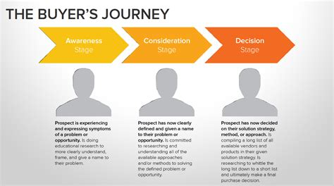 How To Align Content Marketing With The Buyer S Journey Buyer Journey Template
