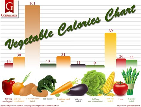 vegetables 1 cup calories vegetable calories chart visual ly