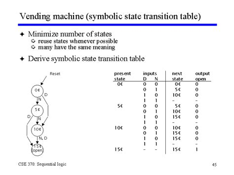 Transition Table vending machine symbolic state transition table