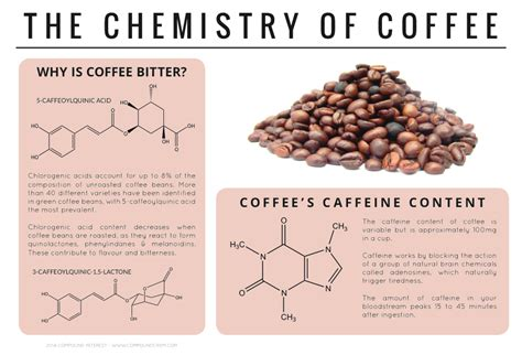 Compound Interest   Why is Coffee Bitter? ? The Chemistry of Coffee