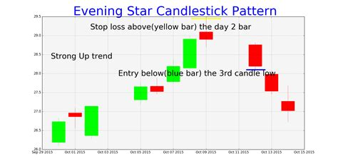 candlestick pattern stop loss evening star candlestick pattern chart tradingninvestment