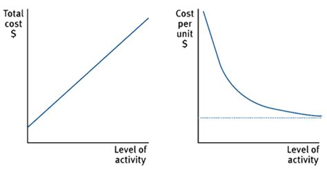 fixed cost wikipedia exles of semi variable costs