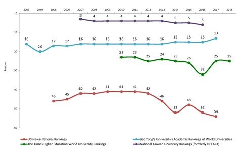 Mba Of Washington Ranking by Research Stats Rankings Uw Research