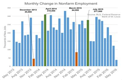 section 1 labor market trends what did the may jobs report show us agile capital
