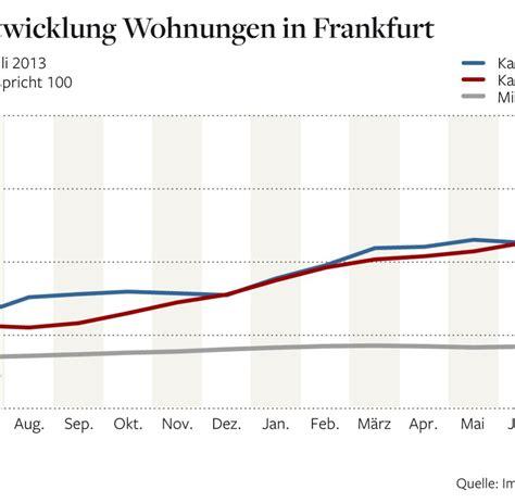 wohnungen mieten in frankfurt immobilien in vielen st 228 dten sinken die mieten wieder welt