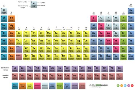 best printable periodic table download printable periodic table pdf search results calendar 2015