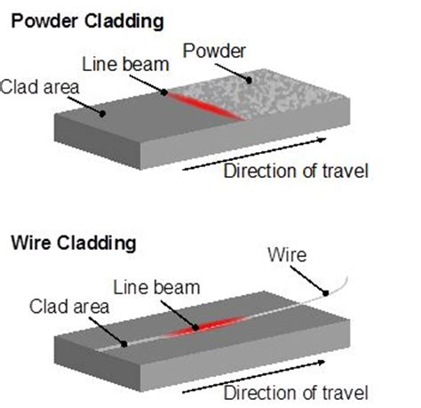 high power diode laser cladding 20 best images about laser cladding on trucks powder and wheels