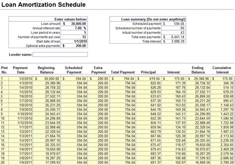 Loan Amortization Schedule In Excel