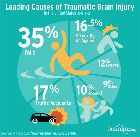 can swinging baby cause brain damage catastrophic brain injury from car accidents cincinnati
