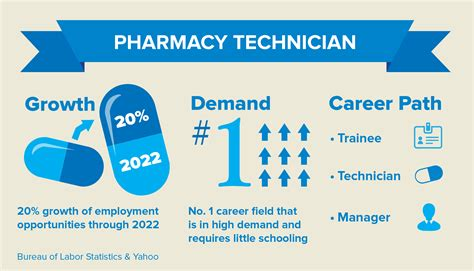 Pharmacist Career Path by Is Pharmacy Tech In Your Future College Of Continuing