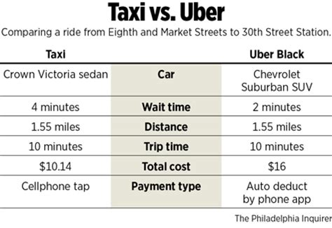 taxis v uber substitutes or complements the economist graphic taxi vs uber philly