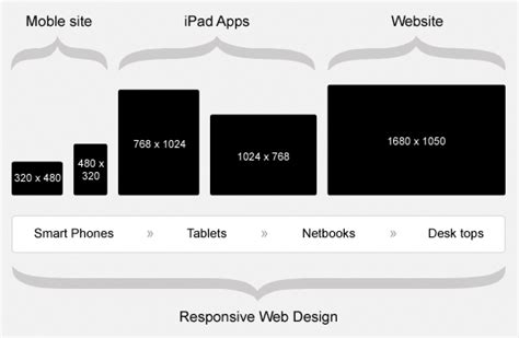 layout web size a new web calls for new responsive web design designfollow