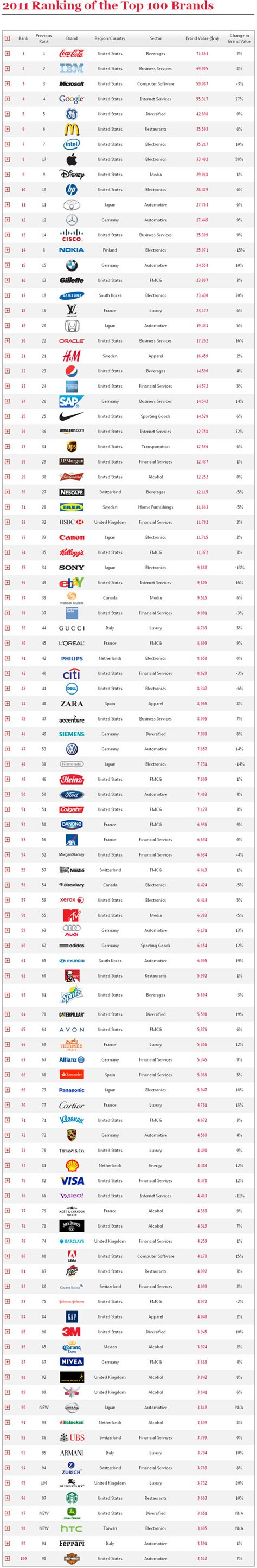 Best Global Mba Brands by 12th Annual Best Global Brands Report Pr Pret A Porter