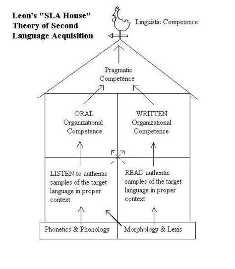Second Language Acquisition Abroad my sla theory