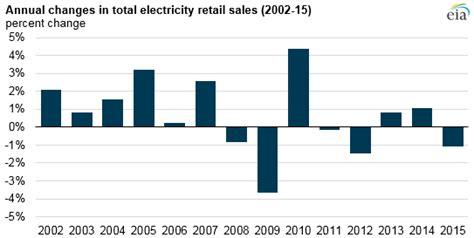 sle of eia report energy efficiency driving u s energy consumption