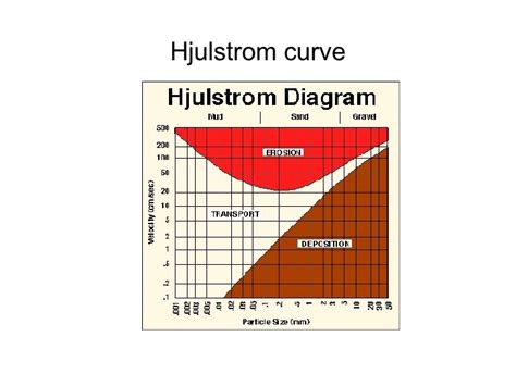 hjulstrom diagram ppt choice image how to guide and refrence