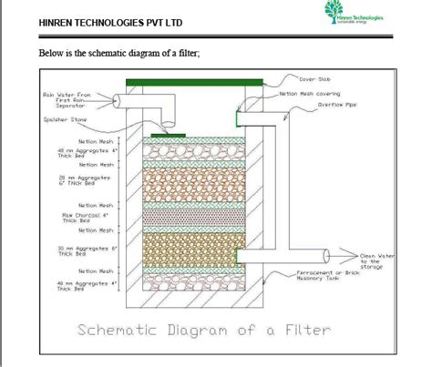 layout plan for rainwater harvesting components of rainwater harvesting