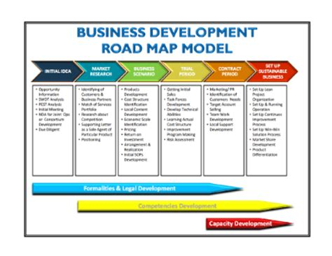 road map business exle of business development road map model linkedin