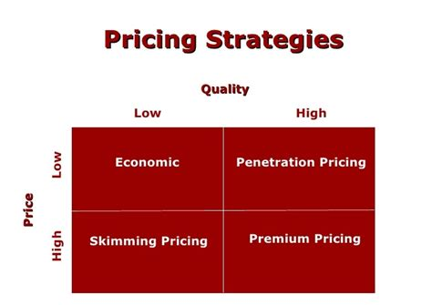 Effective Price Strategy To Increase Your Profit 6 Tips To Increase Small Business Profits Without Spending