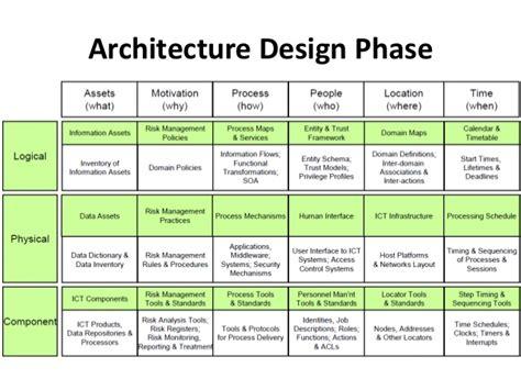 design phase definition sabsa implementation part vi ver1 0